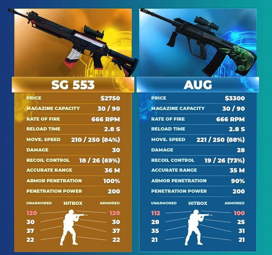 SG 553 vs AUG in 2020 CSGO
